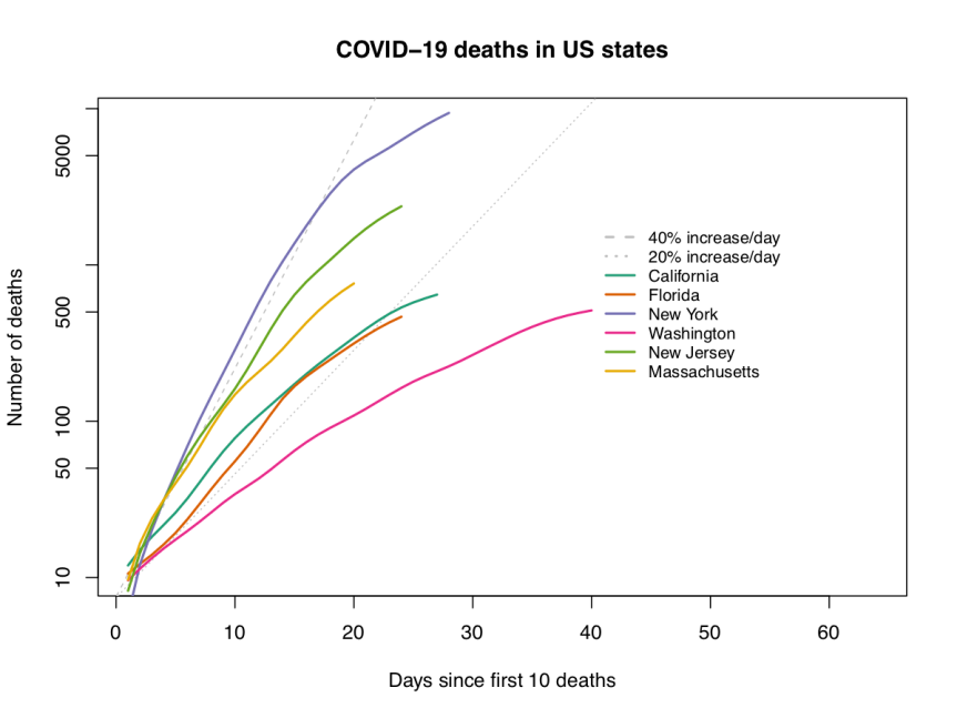 Tracking COVID-19 cases and tests in the US