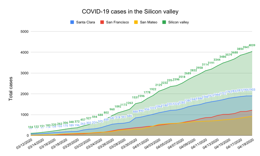 Tracking COVID-19 in the Silicon valley and SF Bay Area