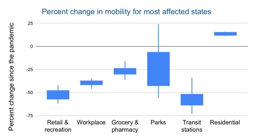 Are we good at sheltering in place? And is it working? A deeper look at new data from Google